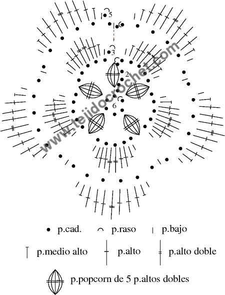 Gráfico de la flor