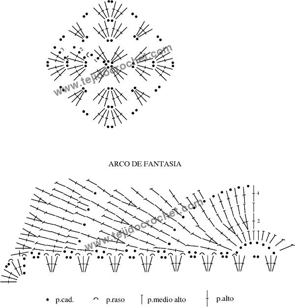 Patrón del almohadón a crochet