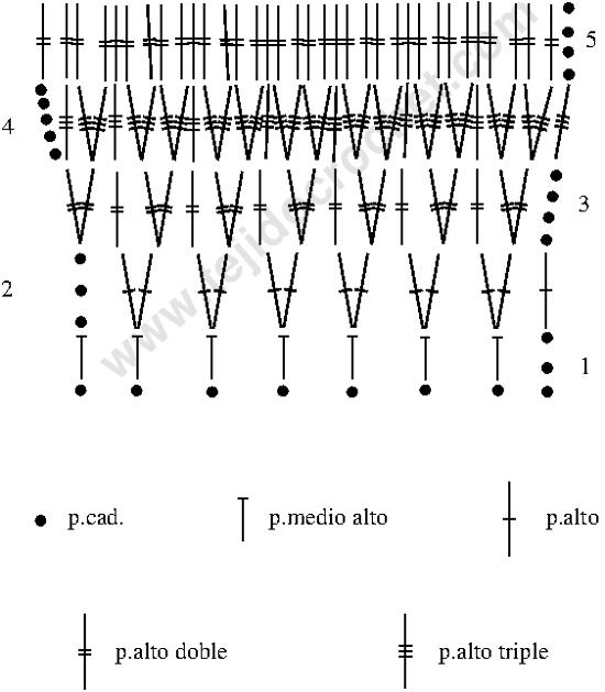 Gráfico de la bufanda resorte a crochet