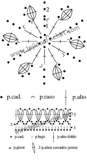 Gráficos del guante en tejido crochet
