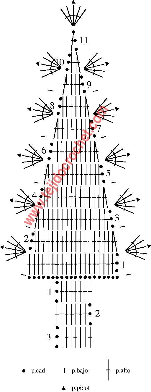Grafico del arbol de navidad en tejido crochet