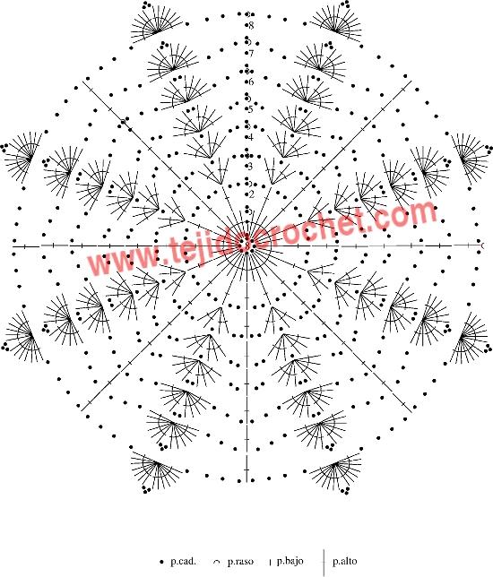 Grafico de la carpeta en tejido crochet