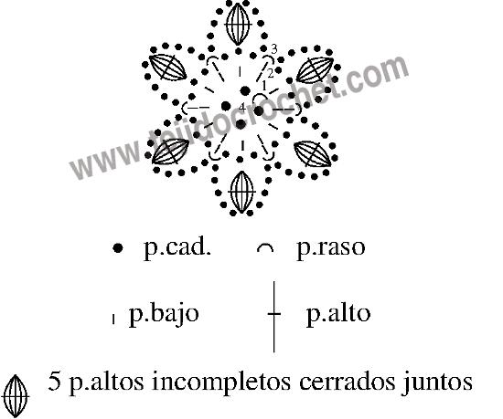 Grafico de la flor a crochet