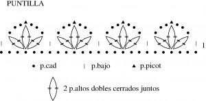 Gráfico de la Puntilla a crochet