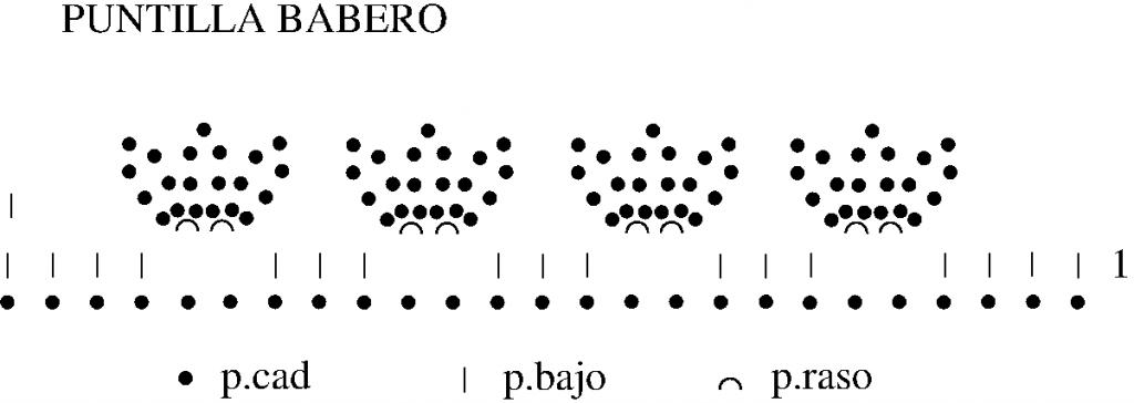 Gráfico Puntilla