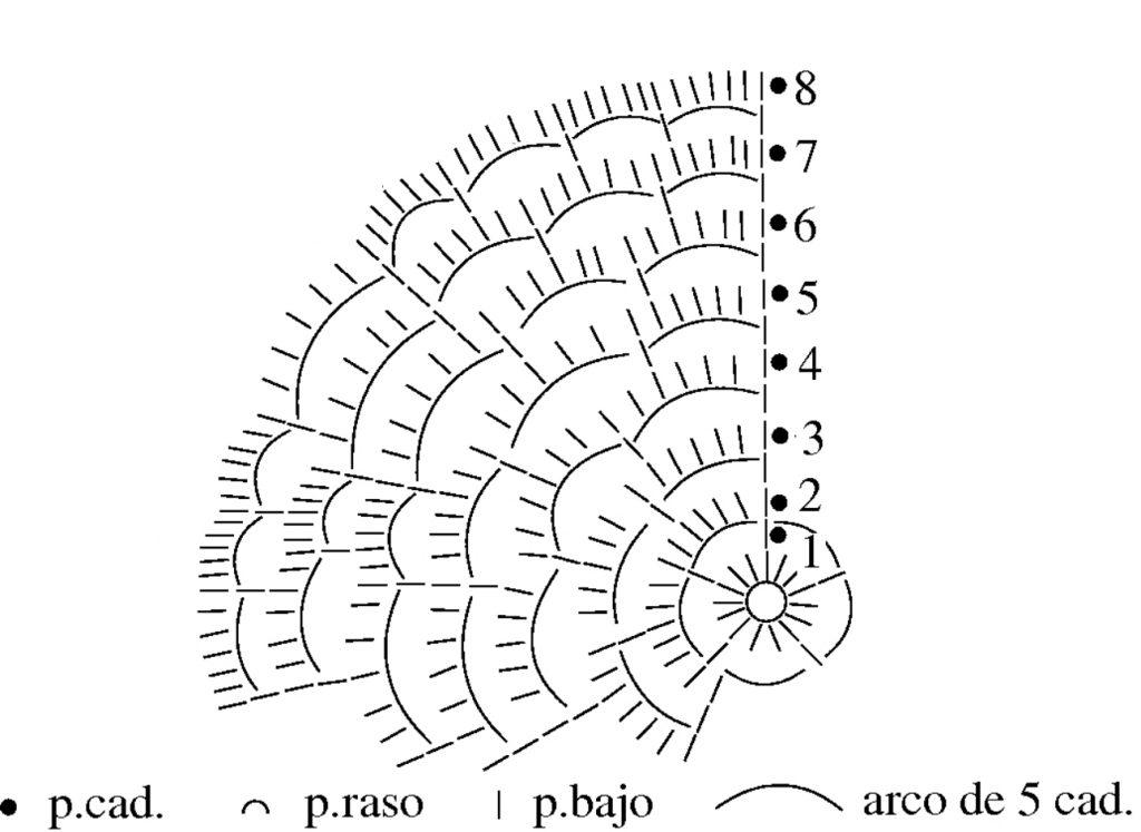 Grafico del gorro